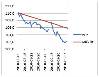 Viktgraf 2010-09-29